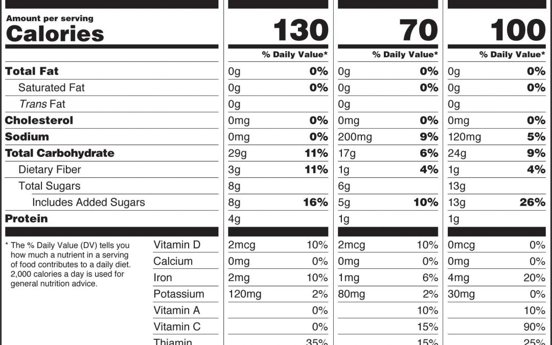 Stay on Track with New Nutrition Labeling